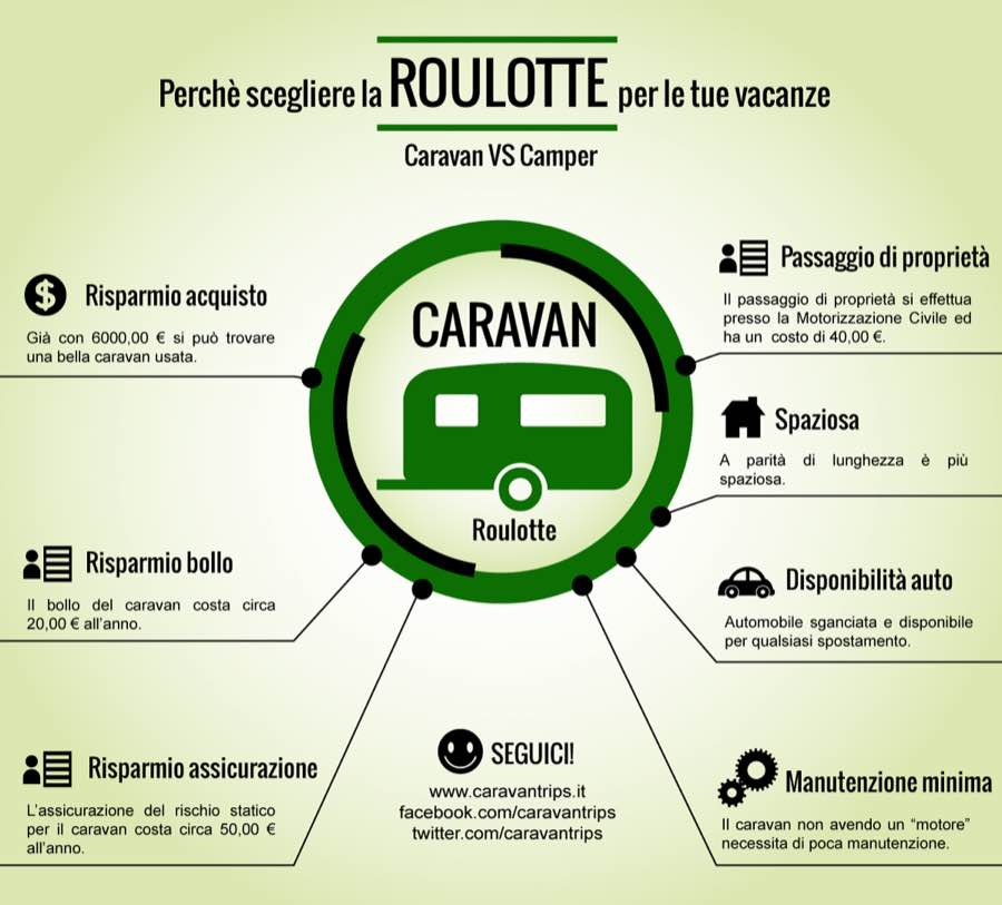 Caravan vs camper