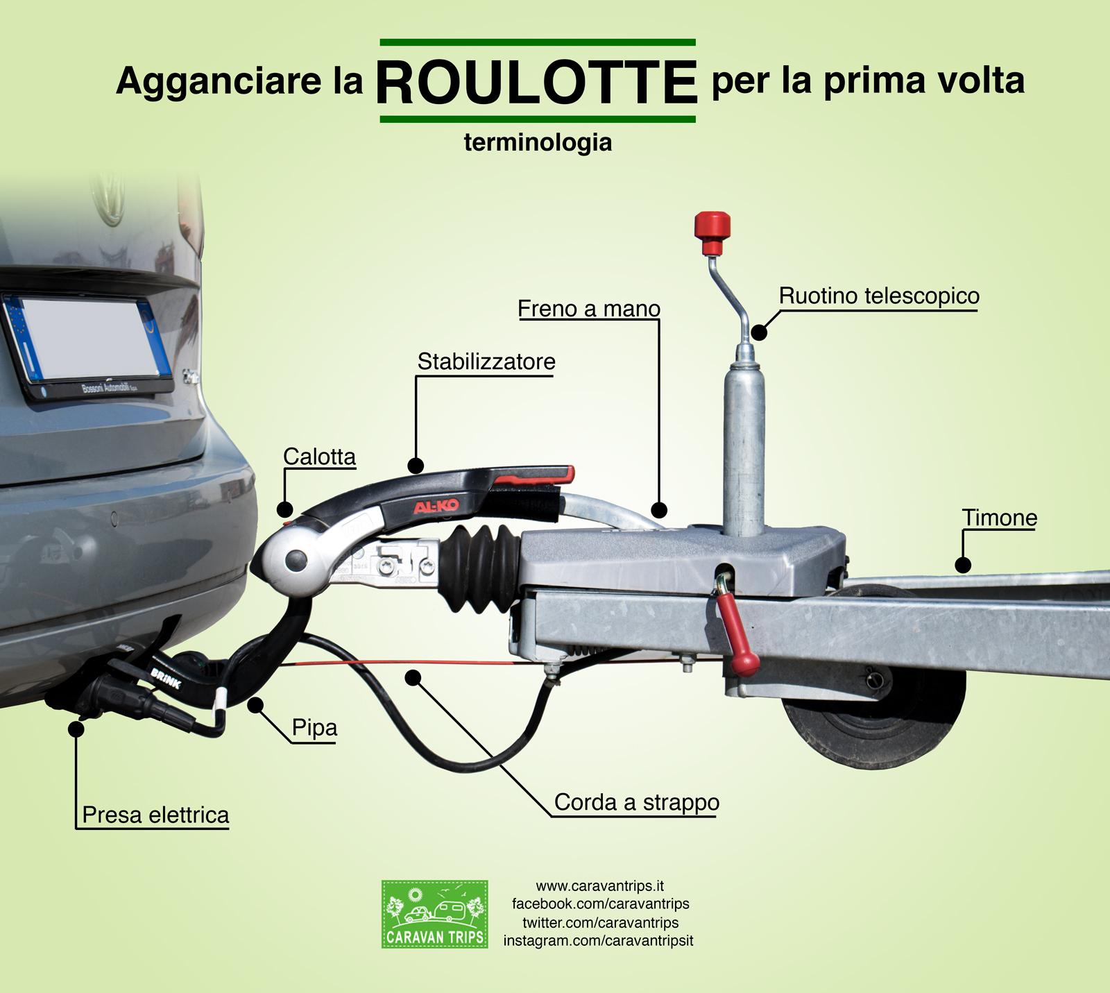Schema Elettrico Cablaggio Gancio Traino : Agganciare la roulotte per prima volta come farlo ed